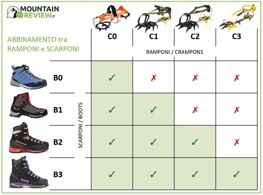 abbinamento ramponi e scarponi in sintesi