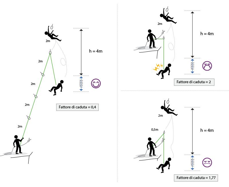 fattore di caduta per la corda da alpinismo e arrampicata